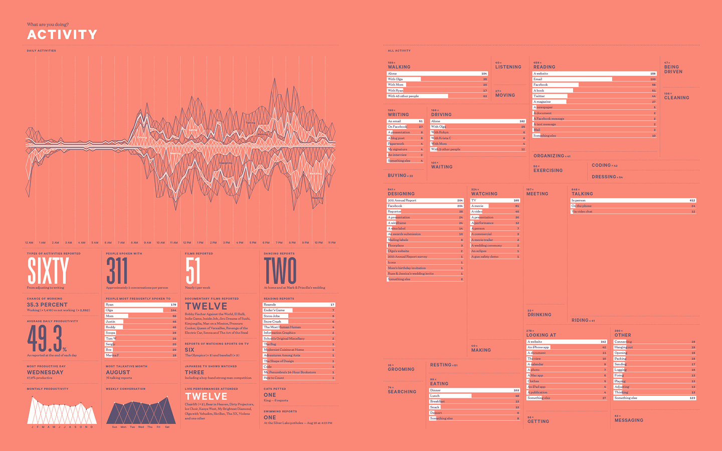 the life infographics from the man who designed the
